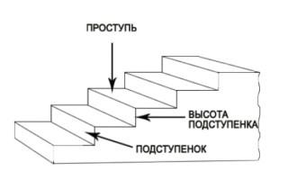 Подступенки для лестницы что такое и для чего нужны