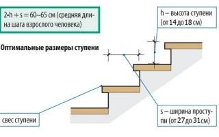 Расчет ступеней лестницы прямой и поворотной