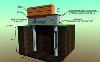 Ленточный фундамент на сваях, плюсы и минусы конструкции