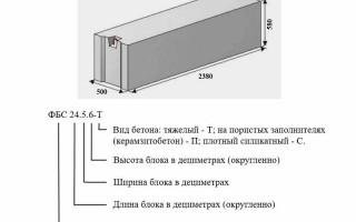 Фундаментные блоки, размеры и применение в стройке