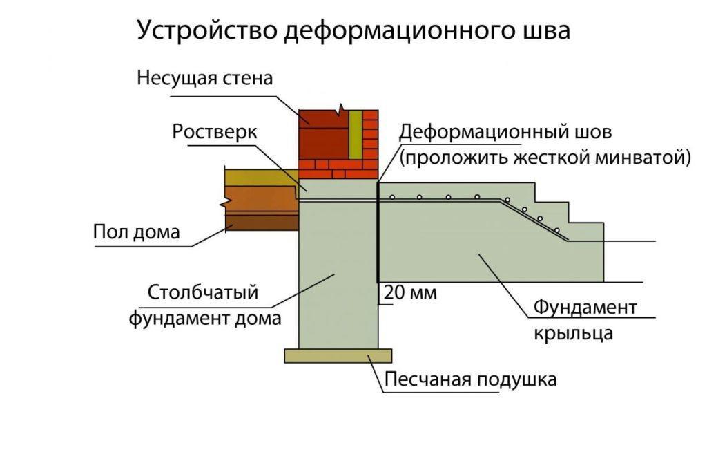 сопряжение фундамента крыльца с фундаментом дома