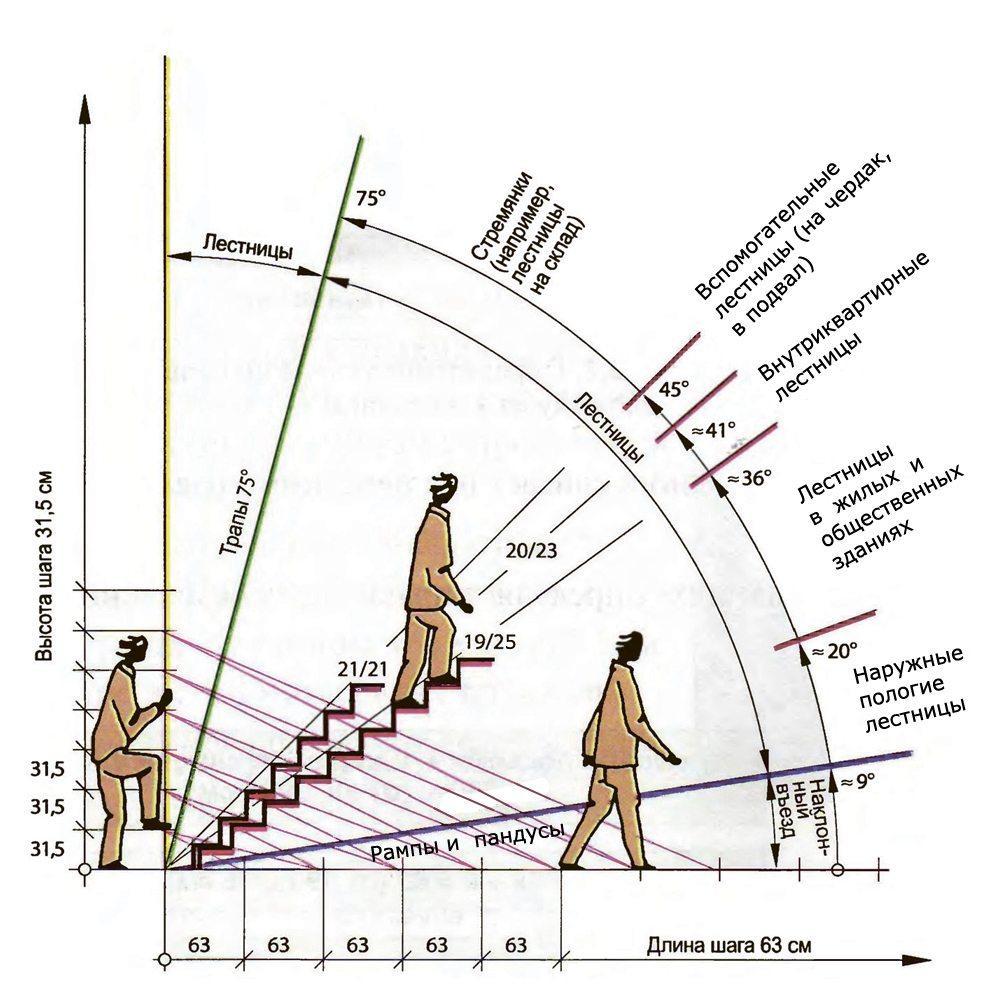 угол наклона лестницы