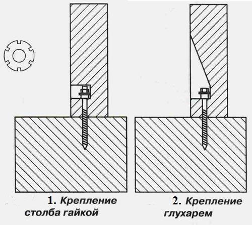 установка опорных столбов для перил