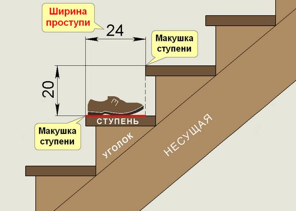 ширина ступени