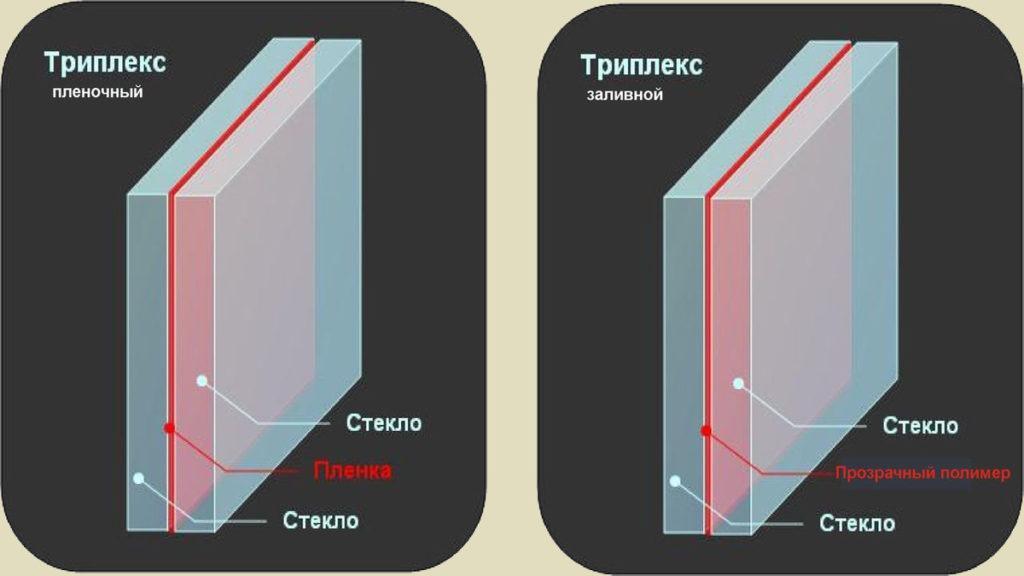 триплекс для стеклянного ограждения
