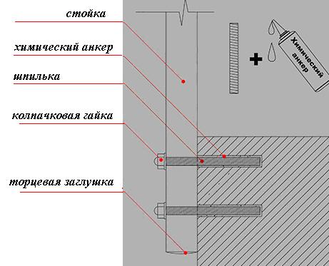 схема установки перил в торец