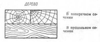 деревянная поверхность на чертеже