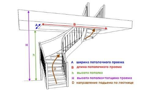 размеры потолочного проема