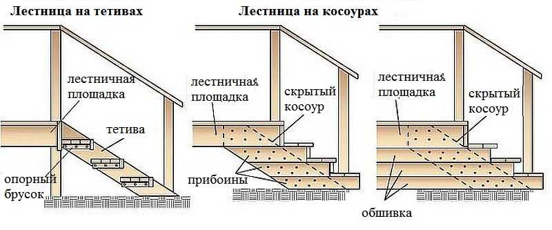 конструкция крыльца
