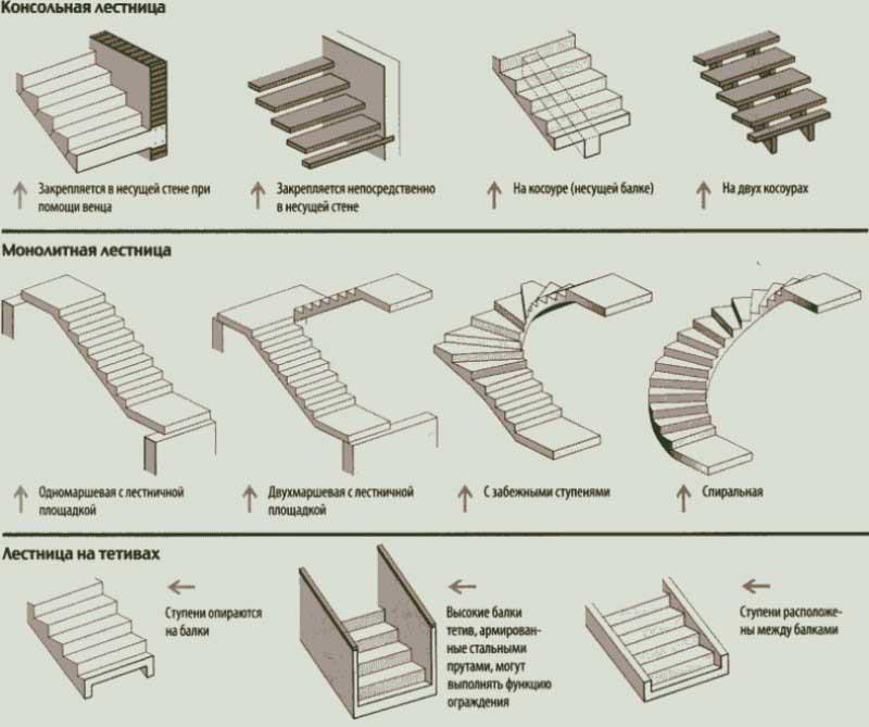варианты лестниц