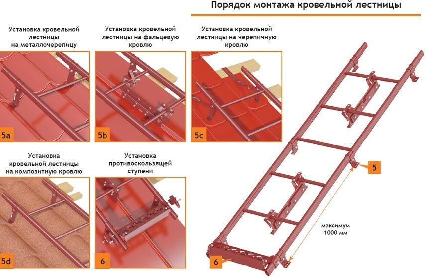 установка лестницы на крышу