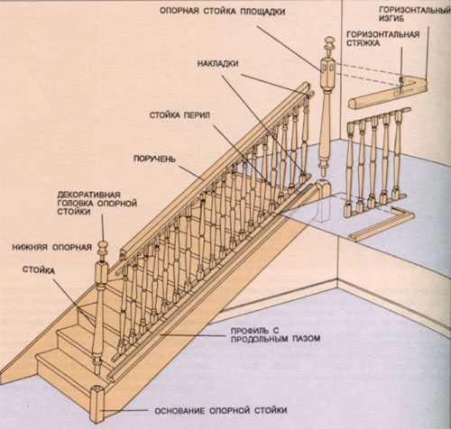 ограждение деревянной лестницы