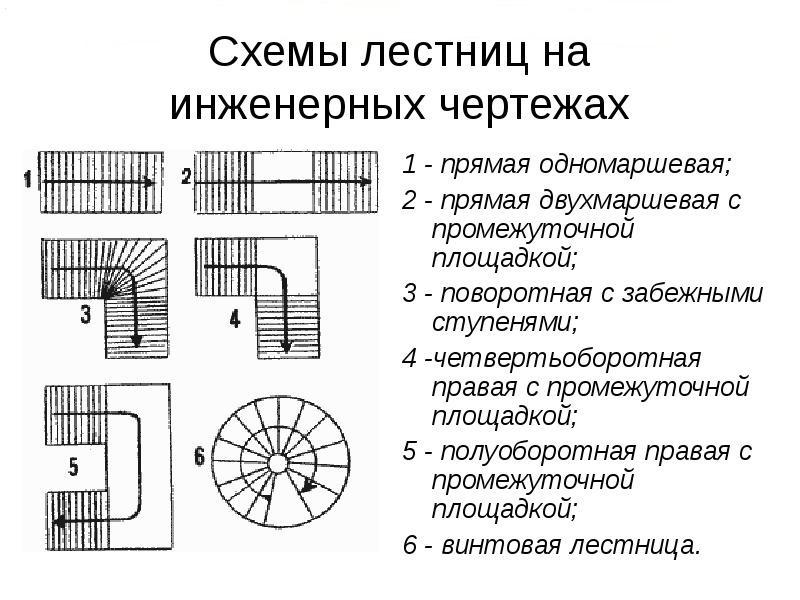 чертежи лестниц
