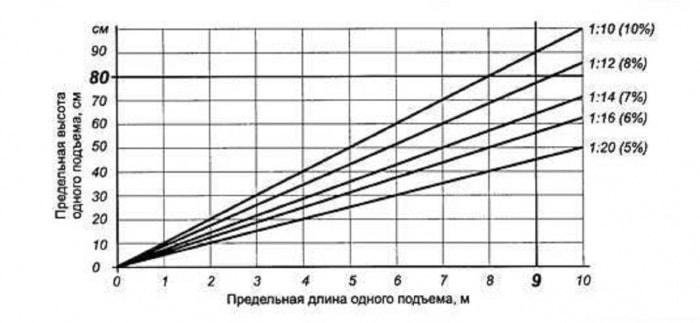 длина подъема