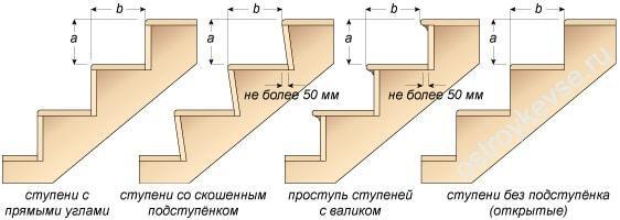 Форма ступенек