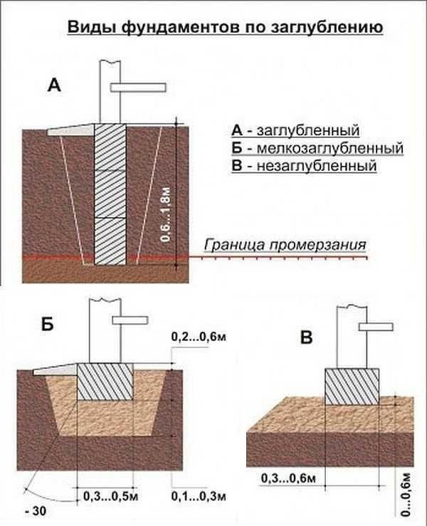 Виды ленточного фундамента