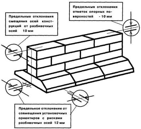 Схема монтажа блоков