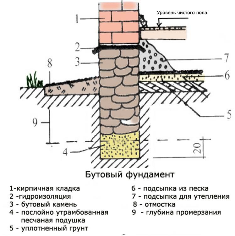 Расположение камней бутового фундамента