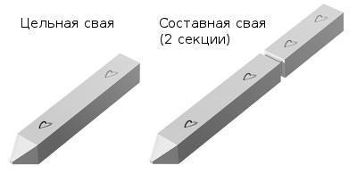 Железобетонные сваи