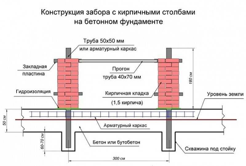 Конструкция фундамента на бетонном фундаменте