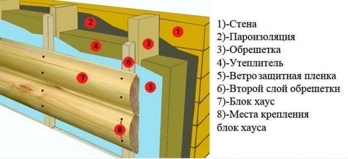 Как утеплить фасад пеноплексом