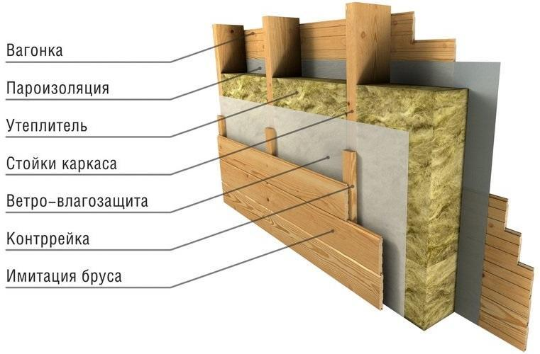 Как рассчитать толщину утеплителя для стен